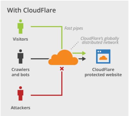 Builderstorm-CloudFlare